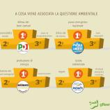 sElezioni 2013 – Jolly Ambiente e vademecum del Greenfag