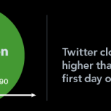 Quanti soldi ti deve Twitter?