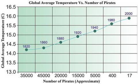 pirateria_riscaldamento1