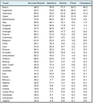 Le probabilità di vittoria di ogni nazionale secondo il modellone di GS
