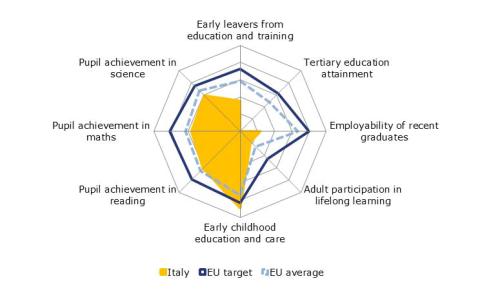Riepilogo sullo stato dell'istruzione italiana rispetto alla media UE