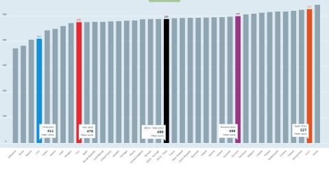 Competenze matematiche dei ragazzi a 14 anni nei paesi OCSE.