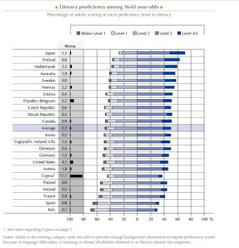 Analfabetismo funzionale nei paesi OCSE.