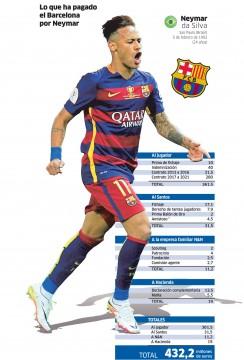 L'infografica di Marca riguardante il costo di Neymar