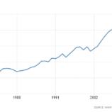 turkey-gdp-per-capita