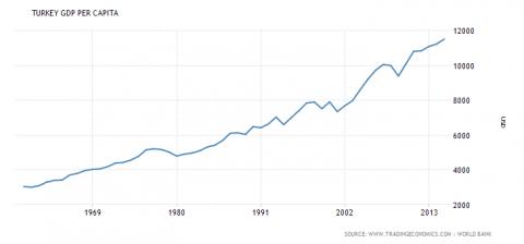 La crescita del PIL pro-capite in Turchia negli anni