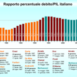 Debitopubblico-PIL