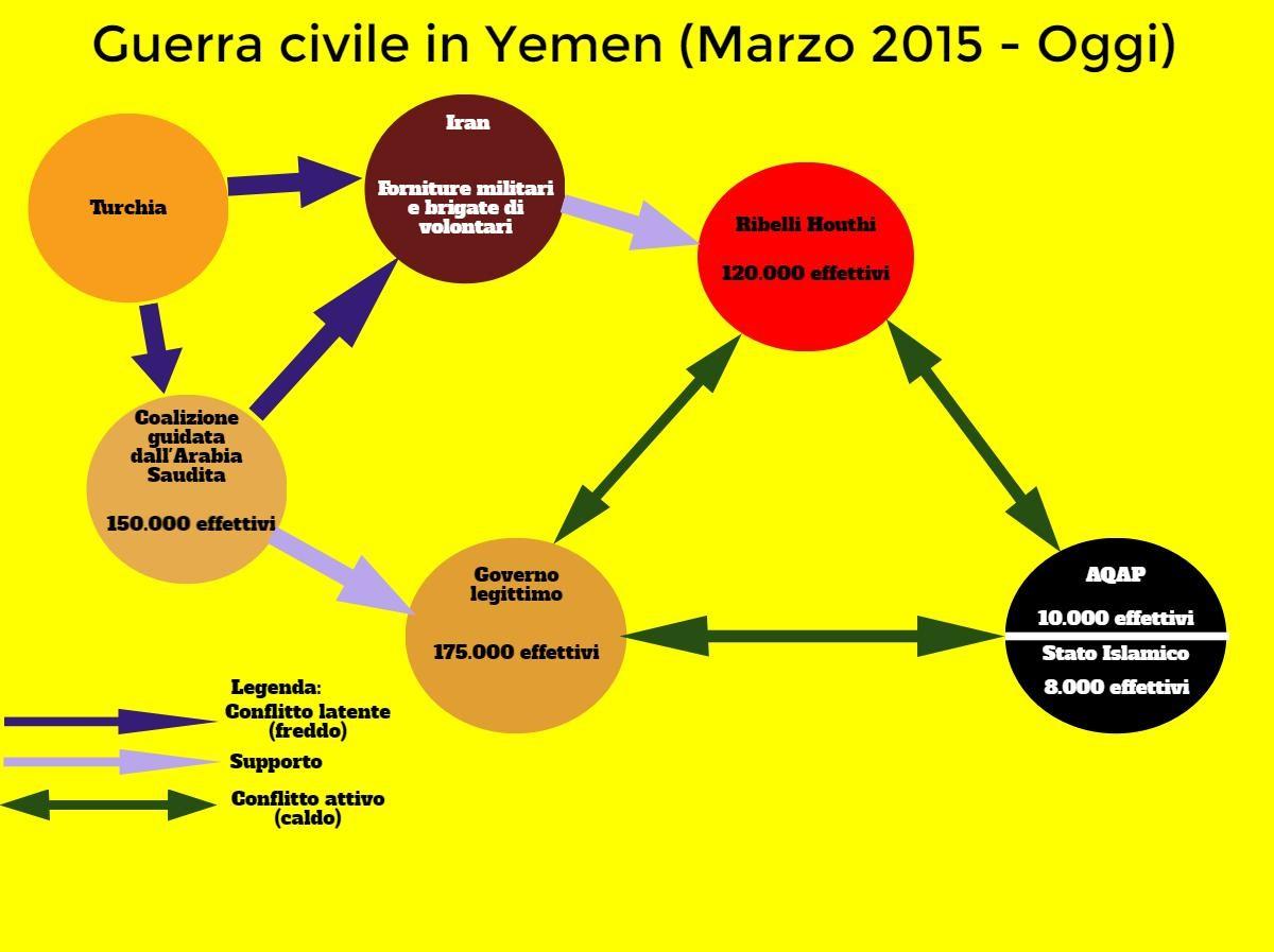 Oltre alle proprie forze, lo Yemen può contare anche su 150.000 effettivi della coalizione guidata da Riyad