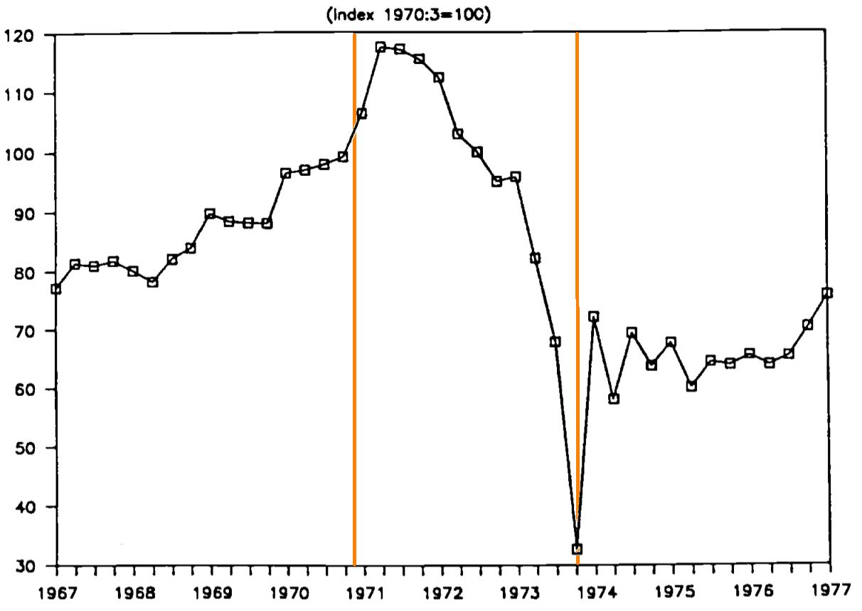 Fra le linee verticali l'andamento dei salari reali durante la Presidenza Allende
