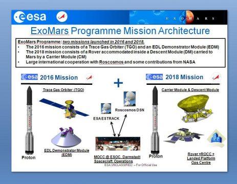 Programma ExoMars Marte