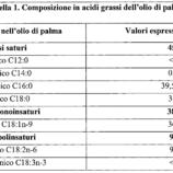 olio-palma-composizione