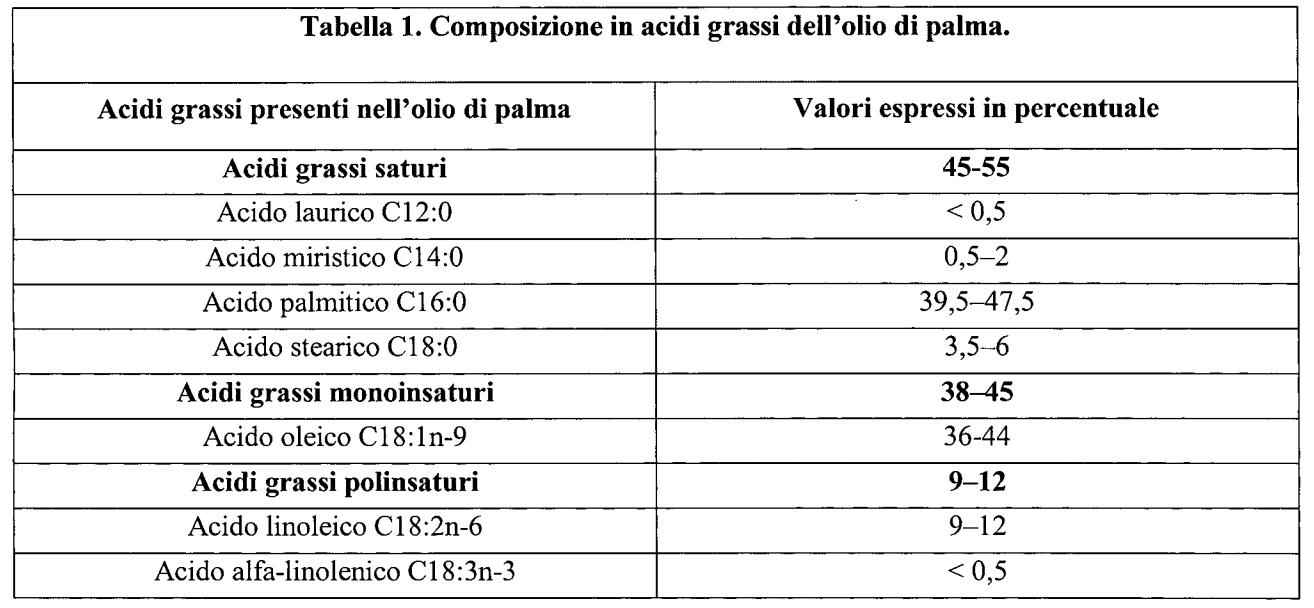 La composizione dell'olio di palma.