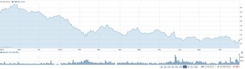 Deutsche Bank price chart