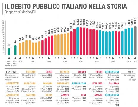 evo-debito-pubblico