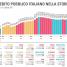 Debito pubblico italiano: il terzo più alto al mondo ora è piú che mai a rischio.
