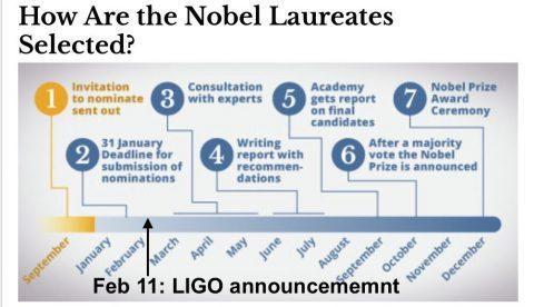 Come si può vedere la notizia della rilevazione diretta delle onde gravitazionali è arrivata ben in ritardo