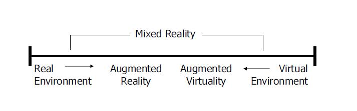 Dalle slide del corso di Realtà Virtuale 2014/2015 Prof. Bottino, Politecnico di Torino.
