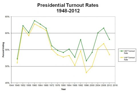 turnout-1948-2012