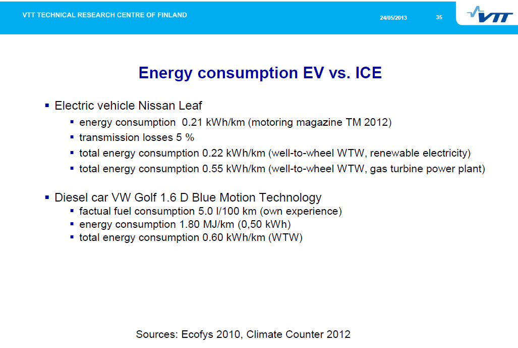 http://www.iea.org/media/workshops/2013/egrdmobility/nylund_vehicle_energy_efficiencies.pdf