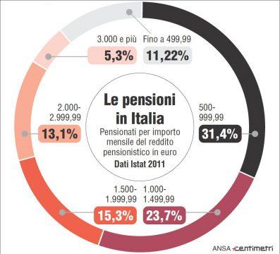 """In Italia l'ammontare delle pensioni minime è """"inadeguato"""" e non c'è una legislazione in grado di garantire alle persone anziane lo stesso livello di vita del resto della popolazione. Queste 2 delle 7 violazioni della Carta sociale europea evidenziate nel rapporto del Comitato per i diritti sociali del Consiglio d'Europa. Pensionati per importo mensile del reddito pensionistico in euro secondo l'Istat nel 2011"""