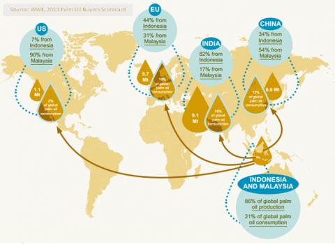 scambi-commerciali-olio-di-palma