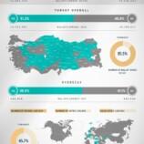 Risultati del referendum costituzionale turco del 16 aprile 2017