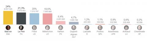 primo turno elezioni francesi