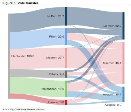 grafico elezioni francesi